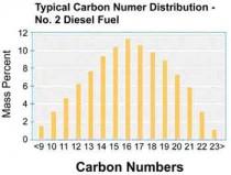 Carbon Distribution No. 2 Diesel Fuel